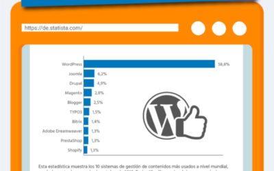WordPress sigue siendo el CMS por excelencia